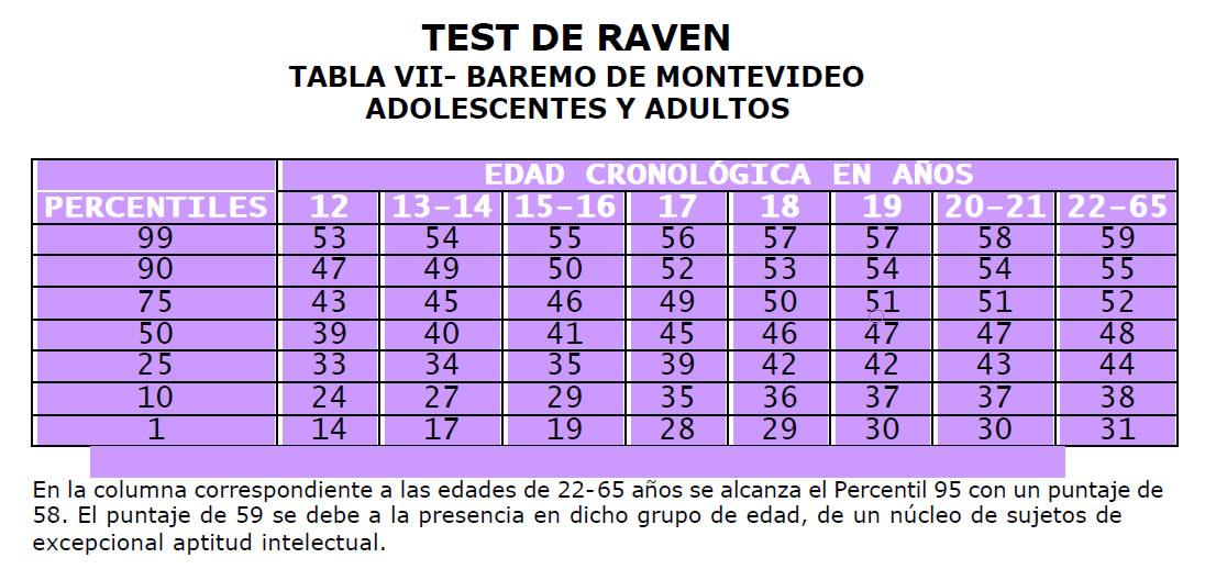 Raven percentiles por edad